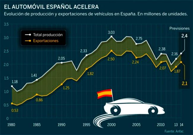La producción de coches en España